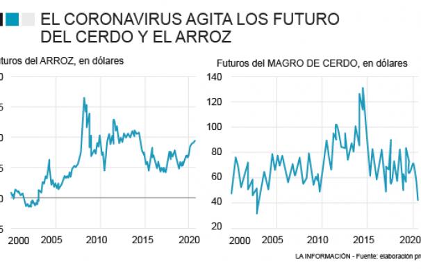 El coronavirus sacude las cotizaciones de arroz y magro de cerdo en el mercado de futuros