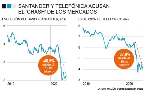 Evolución de Telefónica y Santander en bolsa