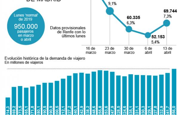 Los Cercanías de Madrid y Barcelona suponen el 75% de los viajeros de Renfe