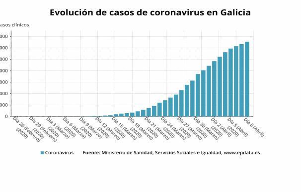 Evolución de casos de coronavirus en Galicia hasta el miércoles 8 de abril.