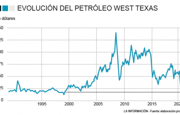 El precio del crudo estadounidense se hunde a niveles del año 1999