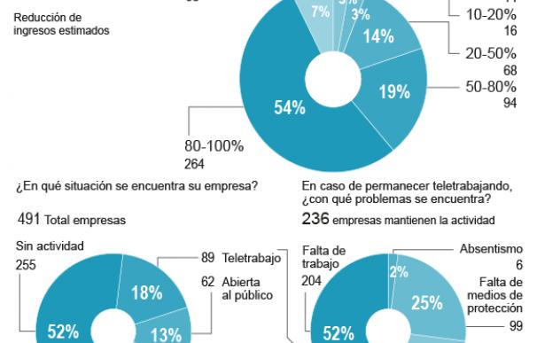 Radiografía de un shock económico: las tres etapas del 'duelo' para el empresario