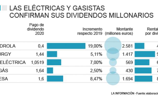 Dividendos de las elétricas y gasistas