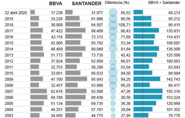 Santander y BBVA
