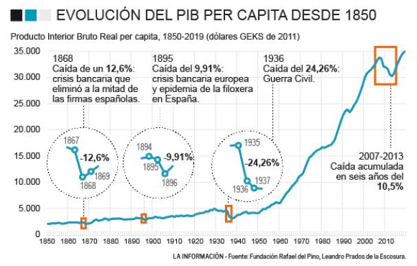 ¿Crisis como en la Guerra Civil? Las otras caídas bruscas del PIB desde el siglo XIX
