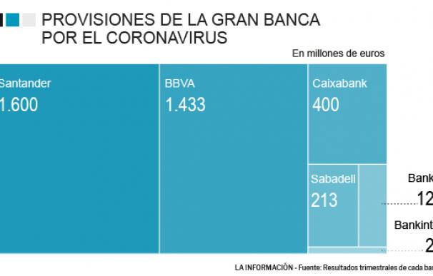 Provisiones gran banca