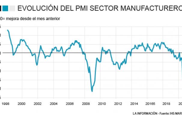 La actividad industrial de España se hunde a un ritmo nunca visto en abril