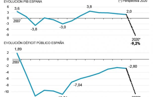Gráfico desplome economía y aumento déficiti