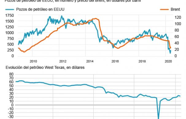 La evolución del petróleo ante el hundimiento de la demanda y la sobreoferta