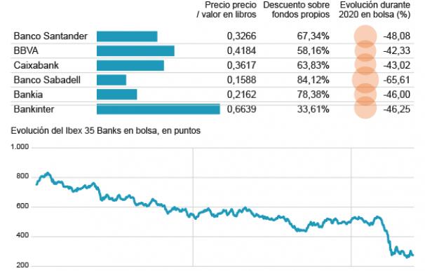 Evolución de los bancos en bolsa y su valor en libros