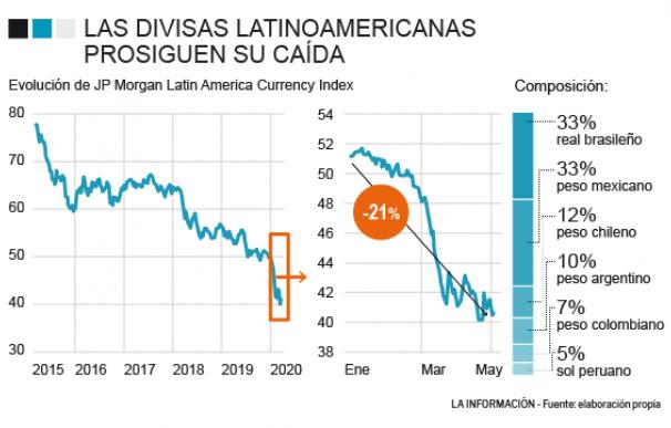 Evolución de la divisas de latinoamerica durante este curso