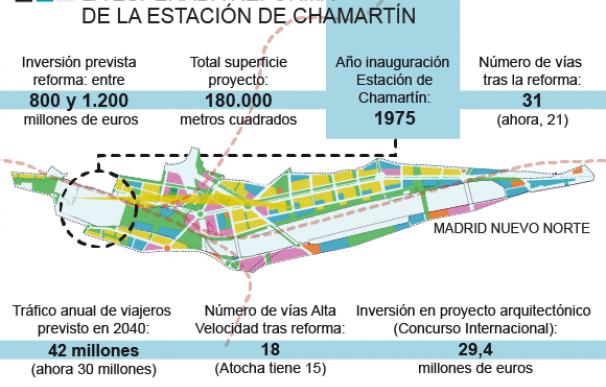 Gráfico Operación Chamartín