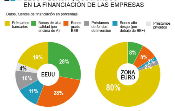 Financiación empresas Europa vs EEUU