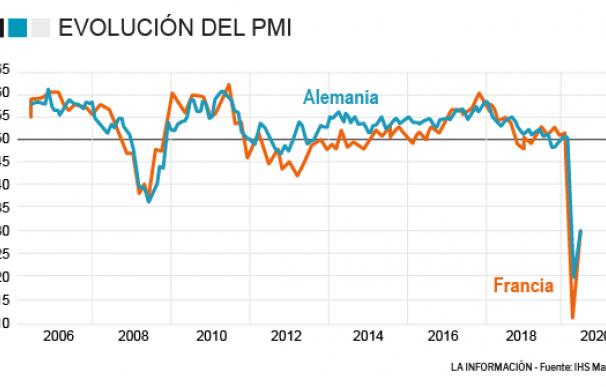 Los PMIs compuestos de Aemania y Francia confirman que la actividad sigue contrayéndose por la Covid