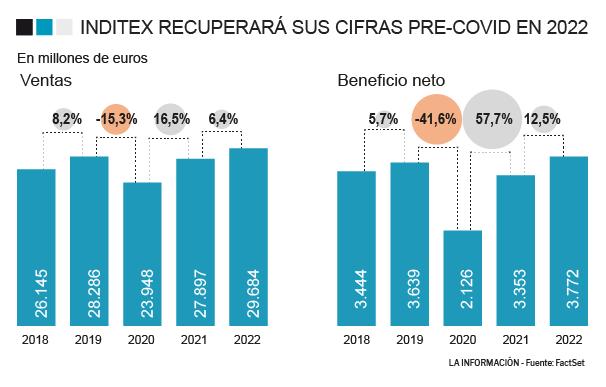 Evolución del beneficio y las ventas de Inditex