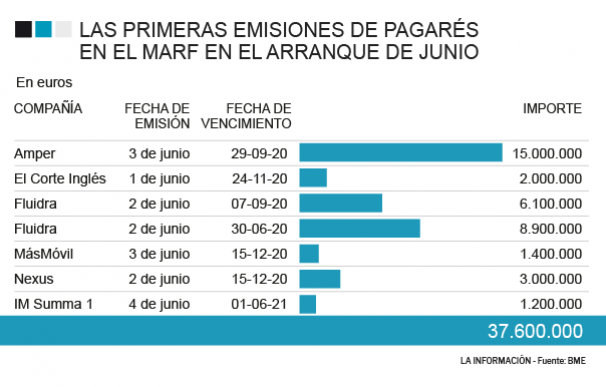 Emisiones de pagarés en el MARF
