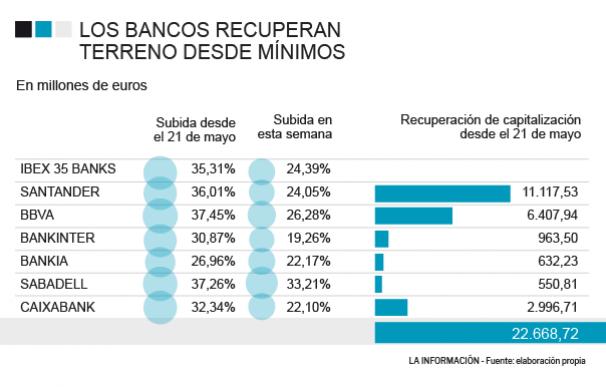 Evolución de los bancos en bolsa