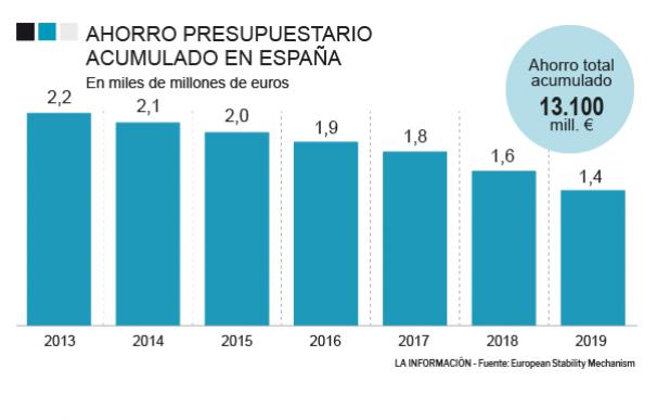 Gráfico con los ahorros presupuestarios acumulados gracias al rescate europeo
