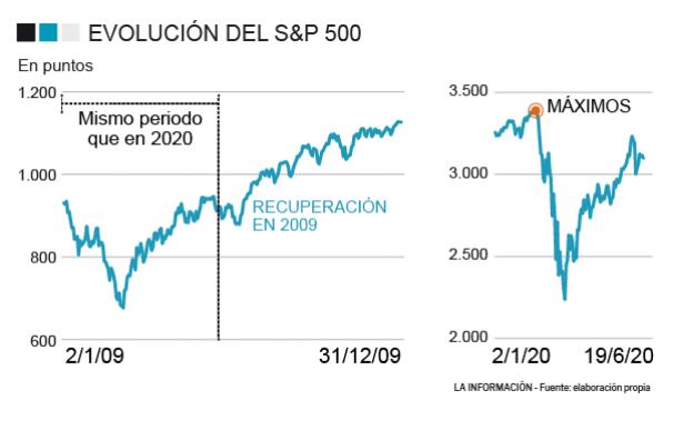 Evolución del S&P 500 tras la crisis del 2009 y tras el 'golpe' de la Covid