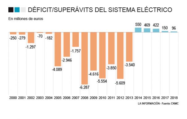 Superavit electricidad