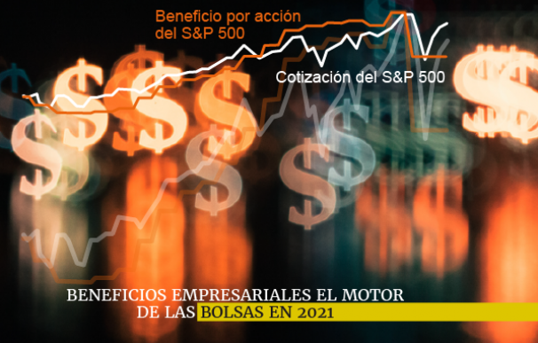 Los beneficios por acción marcarán la pauta de las bolsas en 2021