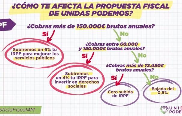 14/04/2021 Propuesta esquemática de Unidas Podemos sobre fiscalidad en Madrid ESPAÑA EUROPA MADRID POLÍTICA PODEMOS COMUNIDAD DE MADRID