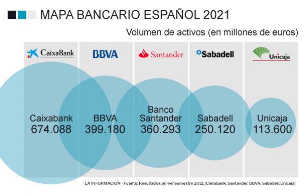 Mapa bancario español 2021
