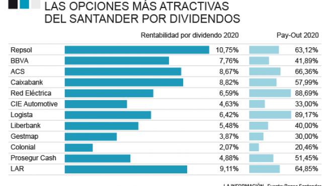 Noticias Dividendos Las 12 Acciones Que Aconseja Santander Para Capear Con Dividendos El Coronavirus