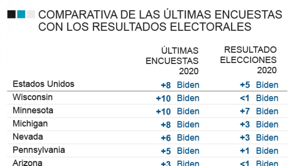 Fin a la euforia: los demócratas chocan por un resultado electoral muy estrecho